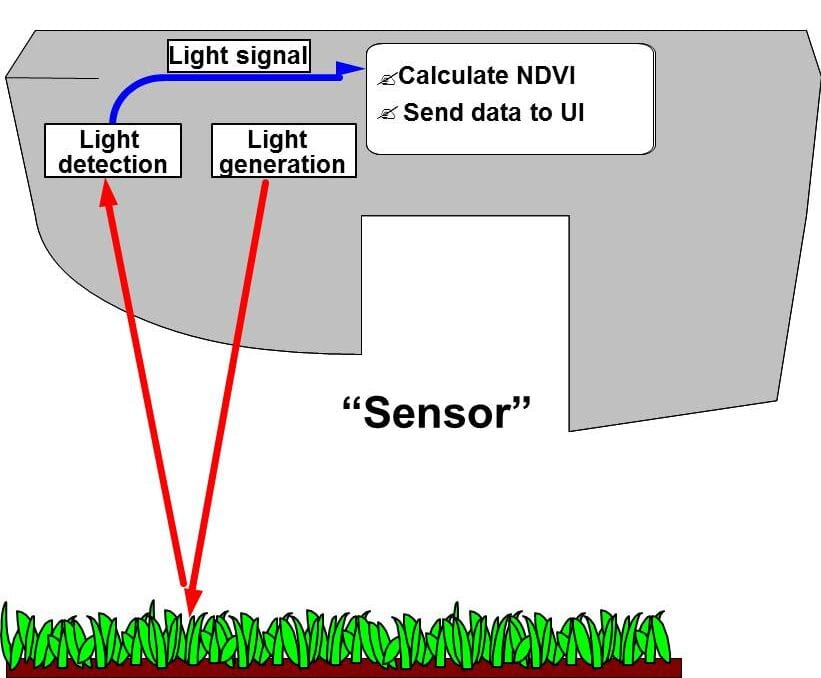 Active sensors collect NDVI readings directly from its target, making NDVI values reliable, absolute, and repeatable across time and space. Source: https://osunpk.com/2016/07/18/ndvi-its-not-all-the-same/